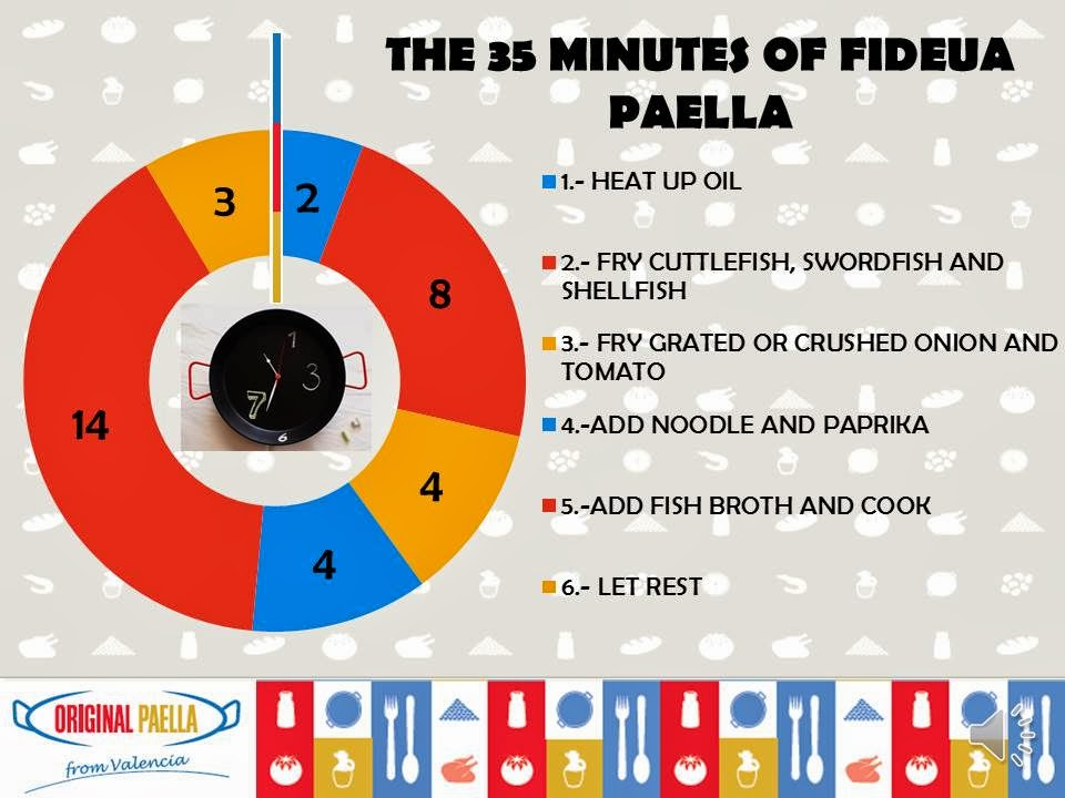 35 MINUTES OF FIDEUA